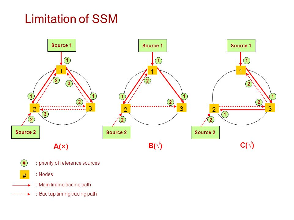 Limitation of SSM Source Source Source Source Source Source 2 : Nodes : Main timing tracing path : Backup timing tracing path # # : priority of reference sources A(×) B() C()
