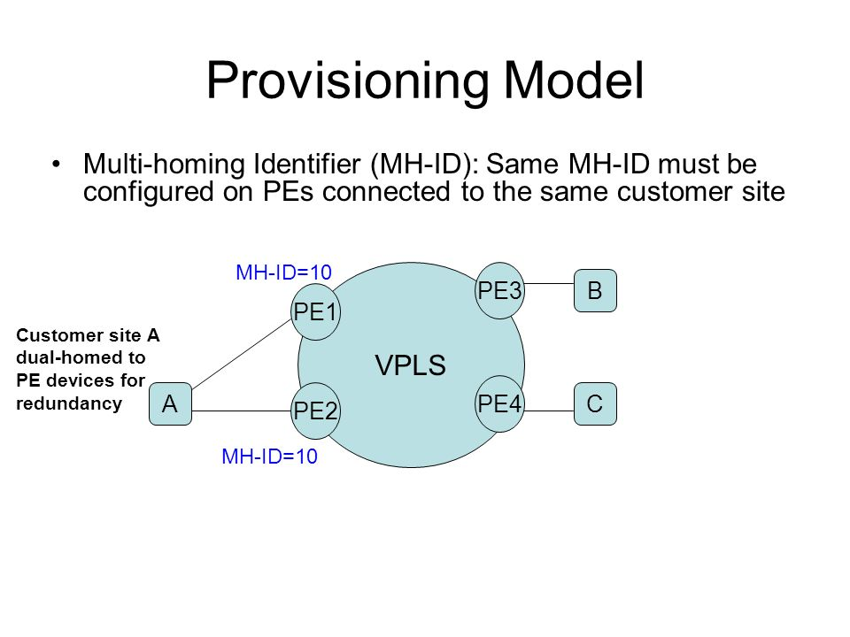 Provisioning Model Multi-homing Identifier (MH-ID): Same MH-ID must be configured on PEs connected to the same customer site VPLS PE4 PE1 PE3 A C B PE