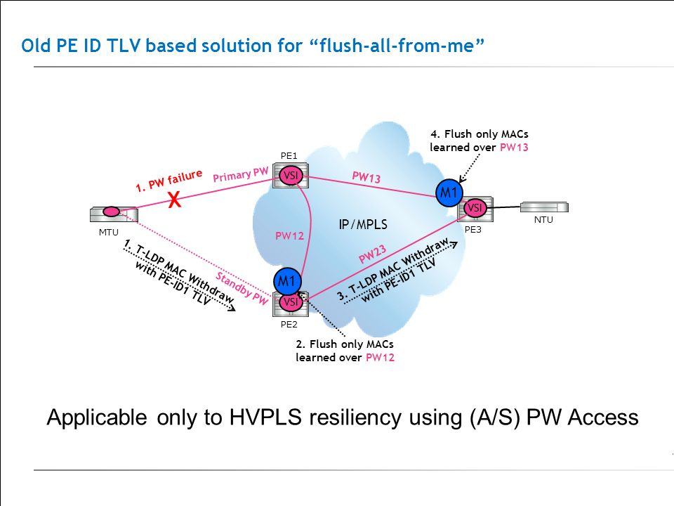 IP/MPLS Old PE ID TLV based solution for flush-all-from-me PE1 MTU PE2PE3 NTU VSI Primary PW Standby PW 1. PW failure 4. Flush only MACs learned over