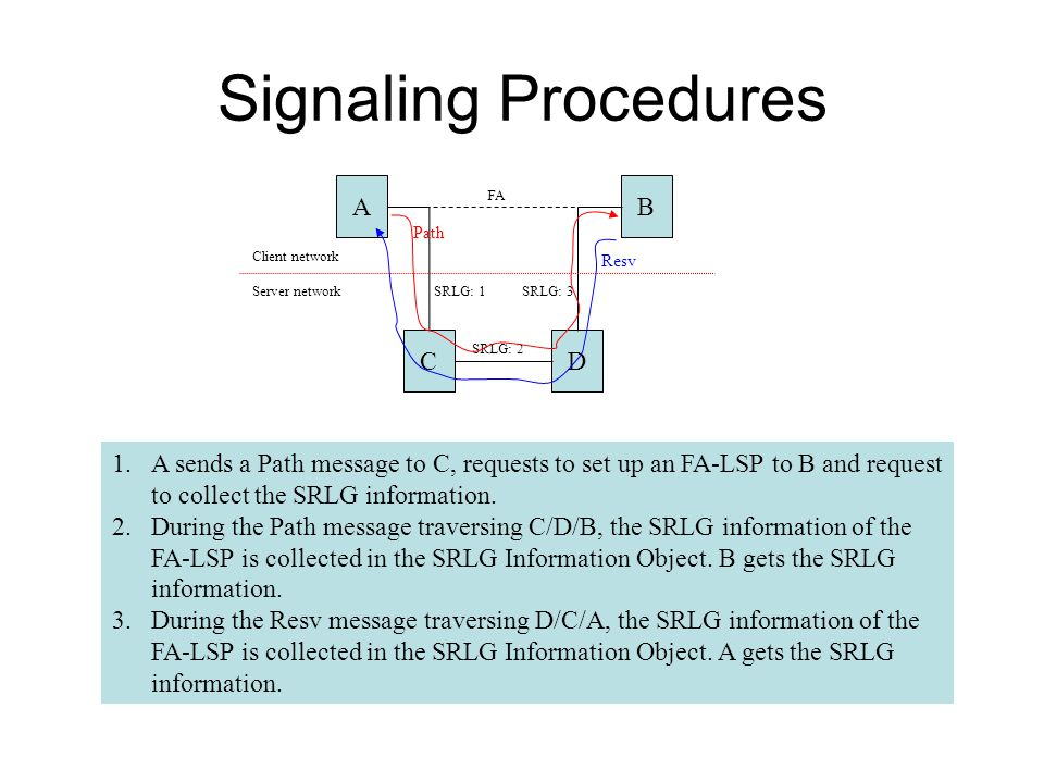 Signaling Procedures AB CD Client network Server network FA SRLG: 2 SRLG: 1 SRLG: 3 1.A sends a Path message to C, requests to set up an FA-LSP to B a