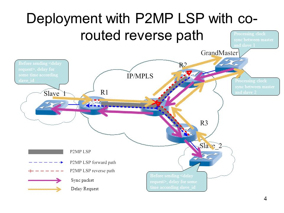 4 Deployment with P2MP LSP with co- routed reverse path Sync packet Delay Request Before sending, delay for some time according slave_id Processing cl