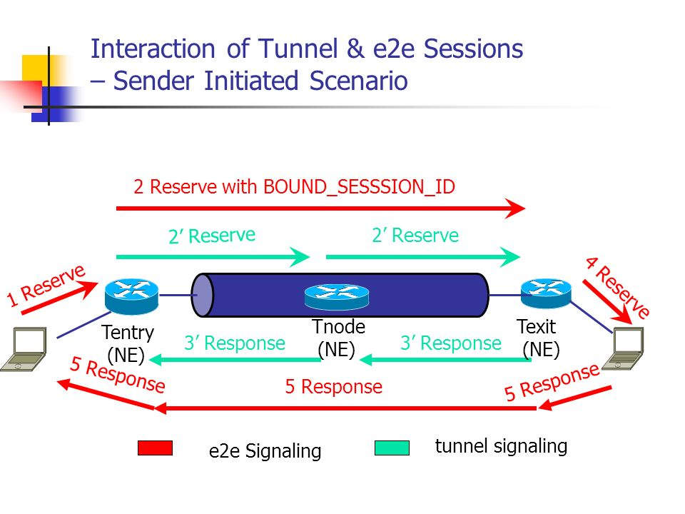 Interaction of Tunnel & e2e Sessions – Sender Initiated Scenario e2e Signaling tunnel signaling 1 Reserve 2 Reserve 4 Reserve 2 Reserve with BOUND_SESSSION_ID 3 Response 5 Response Tentry (NE) Texit (NE) Tnode (NE)