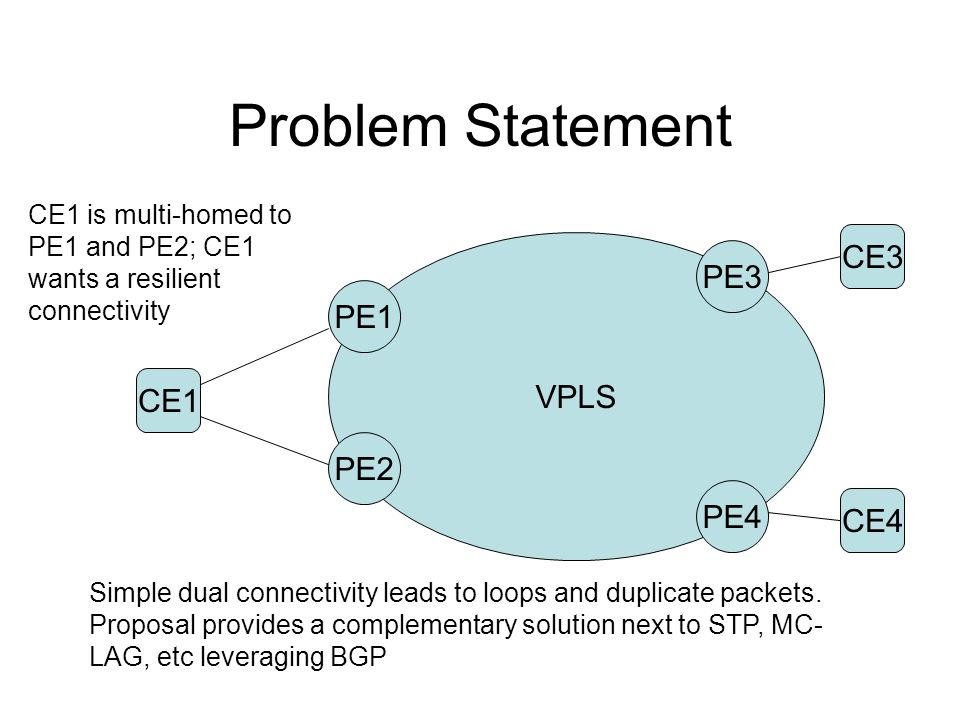 Problem Statement CE1 VPLS PE1 PE2 PE3 PE4 CE1 is multi-homed to PE1 and PE2; CE1 wants a resilient connectivity Simple dual connectivity leads to loops and duplicate packets.