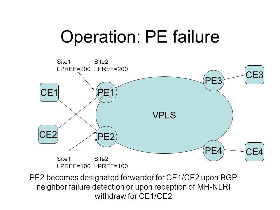 Operation: PE failure CE2 VPLS PE1 PE2 PE3 PE4 Site1 LPREF=200 CE3 CE4 CE1 Site2 LPREF=200 Site1 LPREF=100 Site2 LPREF=100 PE2 becomes designated forw