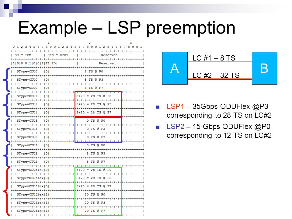 Example – LSP preemption LSP1 – 35Gbps ODUFlex @P3 corresponding to 28 TS on LC#2 LSP2 – 15 Gbps ODUFlex @P0 corresponding to 12 TS on LC#2 AB LC #1 – 8 TS LC #2 – 32 TS