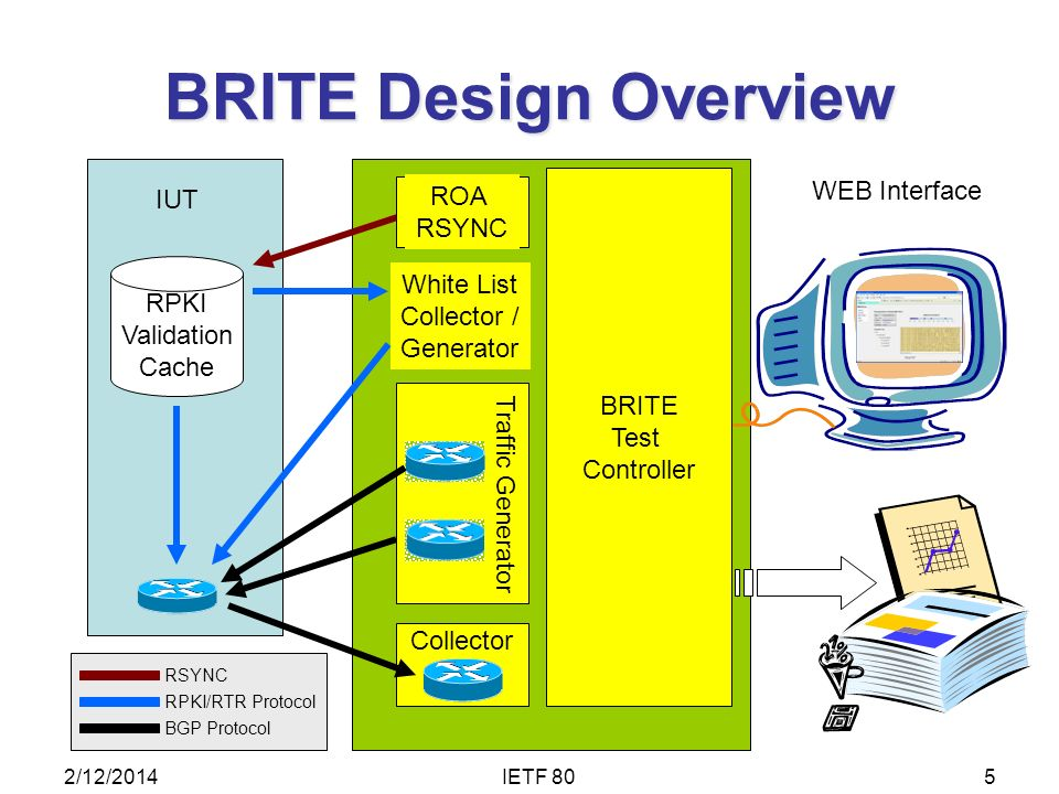 BRITE Design Overview Collector Traffic Generator IUT RPKI Validation Cache BRITE Test Controller White List Collector / Generator WEB Interface BGP P