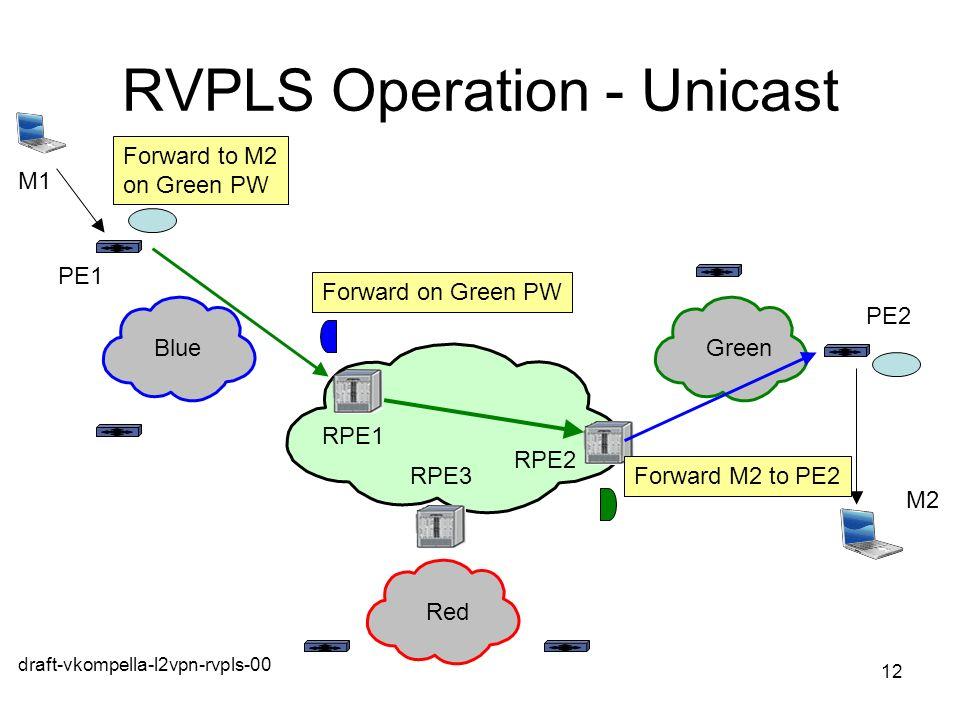 draft-vkompella-l2vpn-rvpls-00 12 RVPLS Operation - Unicast Forward on Green PW Forward to M2 on Green PW BlueGreen Red PE1 M1 PE2 M2 RPE1 RPE2 RPE3 F