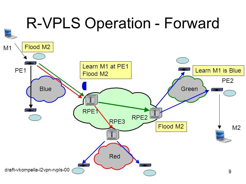 draft-vkompella-l2vpn-rvpls-00 9 R-VPLS Operation - Forward Learn M1 at PE1 Flood M2 Learn M1 is Blue BlueGreen Red PE1 M1 PE2 M2 RPE1 RPE2 RPE3 Flood