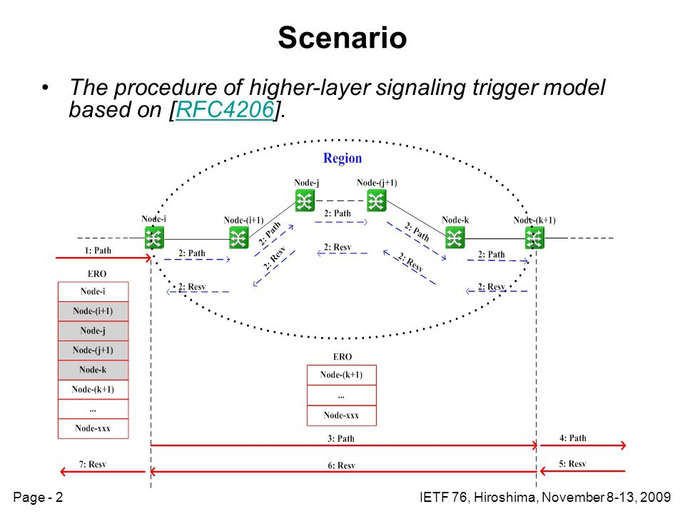 Page - 2IETF 76, Hiroshima, November 8-13, 2009 Scenario The procedure of higher-layer signaling trigger model based on [RFC4206].RFC4206