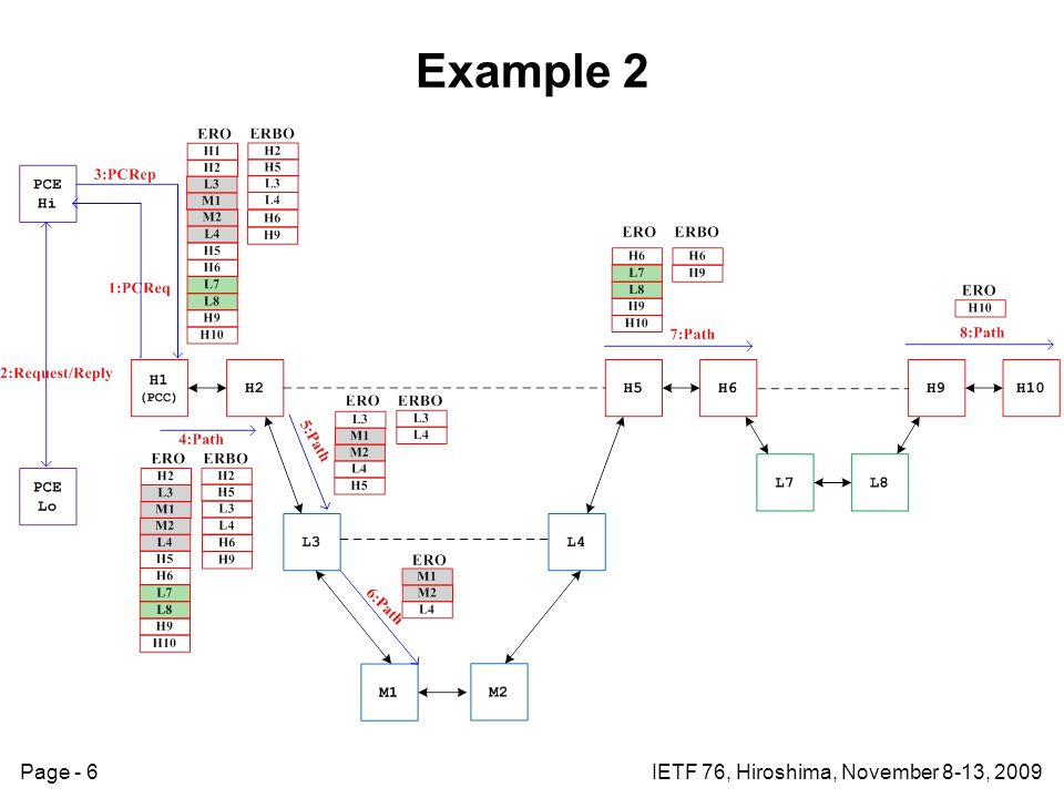Page - 6IETF 76, Hiroshima, November 8-13, 2009 Example 2