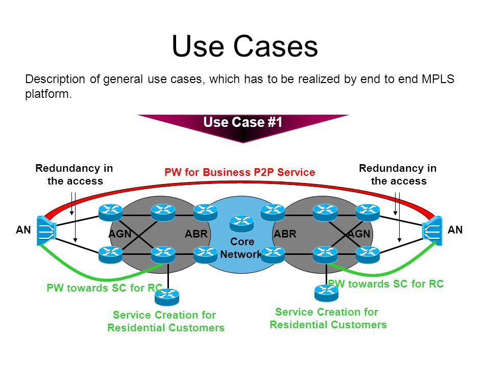 Use Cases PW for Business P2P Service Core Network Use Case #1 Redundancy in the access AN Service Creation for Residential Customers AN PW towards SC for RC AGN ABR Description of general use cases, which has to be realized by end to end MPLS platform.