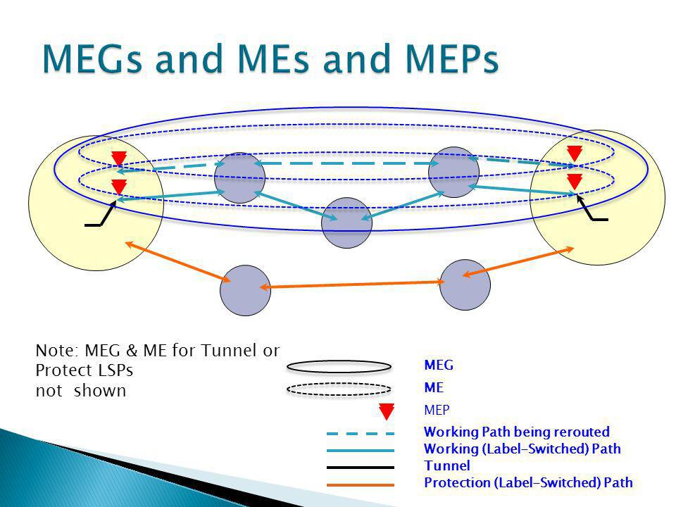 Tunnel Working (Label-Switched) Path Protection (Label-Switched) Path MEP MEG ME Working Path being rerouted Note: MEG & ME for Tunnel or Protect LSPs not shown