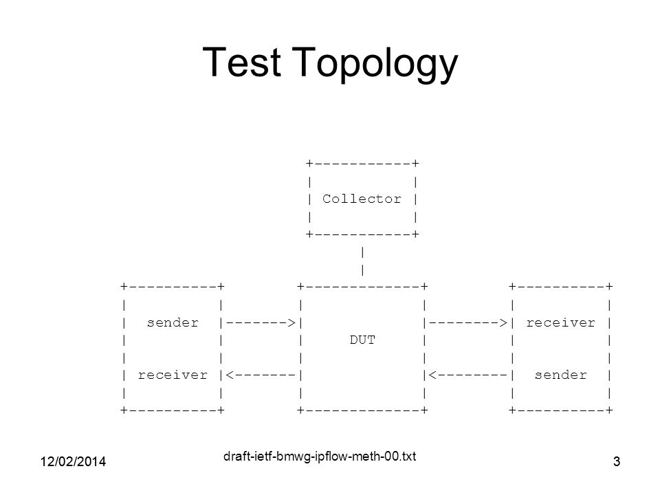 3 Test Topology | | | Collector | | | | | | | | | | | sender | >| | >| receiver | | | | DUT | | | | | | | | | | receiver |< | |< | sender | | | | | | | /02/20143 draft-ietf-bmwg-ipflow-meth-00.txt