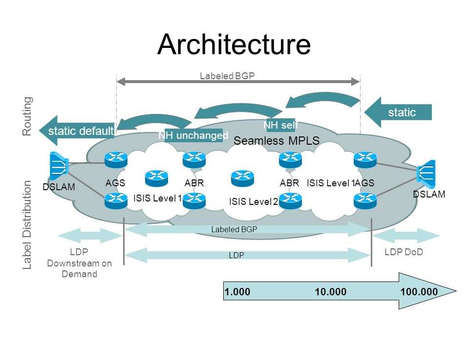 Architecture AGS DSLAM ABR AGS DSLAM ISIS Level 2 ISIS Level 1 static static default NH self NH unchanged LDP LDP Downstream on Demand LDP DoD Labeled