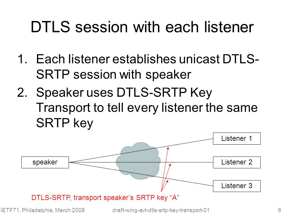 IETF71, Philadelphia, March 2008draft-wing-avt-dtls-srtp-key-transport-016 DTLS session with each listener 1.Each listener establishes unicast DTLS- S