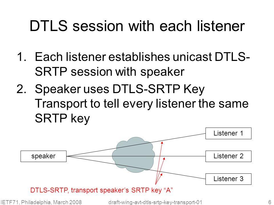 IETF71, Philadelphia, March 2008draft-wing-avt-dtls-srtp-key-transport-017 SRTP multicasting SRTP packets are then multicasted to listeners speaker Listener 1 Listener 2 Listener 3 SRTP packet, key A