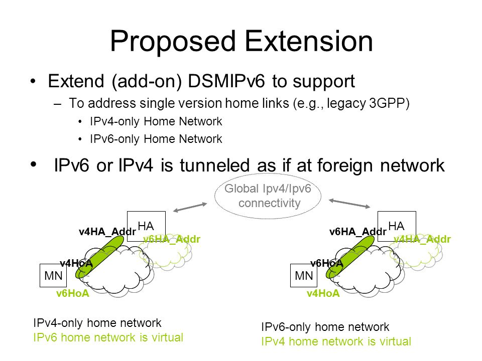 Proposed Extension Extend (add-on) DSMIPv6 to support –To address single version home links (e.g., legacy 3GPP) IPv4-only Home Network IPv6-only Home Network IPv6 or IPv4 is tunneled as if at foreign network IPv4-only home network IPv6 home network is virtual IPv6-only home network IPv4 home network is virtual HA v6HA_Addr MN v6HoA v4HA_Addr v4HoA HA v4HA_Addr MN v4HoA v6HA_Addr v6HoA Global Ipv4/Ipv6 connectivity HA v6HA_Addr MN v6HoA v4HA_Addr v4HoA HA v4HA_Addr MN v4HoA v6HA_Addr v6HoA Global Ipv4/Ipv6 connectivity