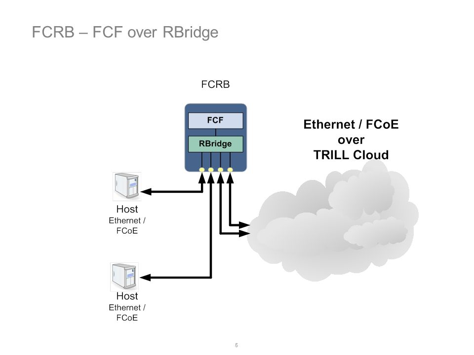 5 FCRB – FCF over RBridge