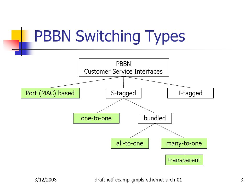 3/12/2008draft-ietf-ccamp-gmpls-ethernet-arch-013 PBBN Switching Types S-tagged bundled all-to-one transparent PBBN Customer Service Interfaces I-taggedPort (MAC) based one-to-one many-to-one