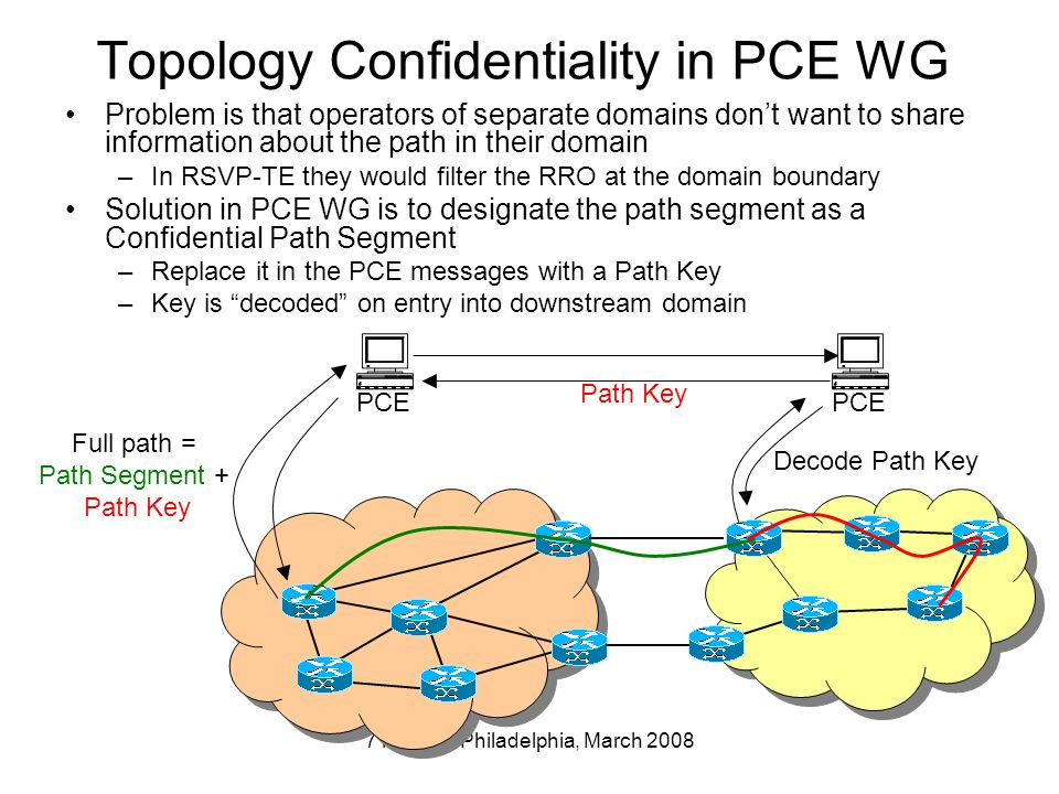 71st IETF Philadelphia, March 2008 Topology Confidentiality in PCE WG Problem is that operators of separate domains dont want to share information about the path in their domain –In RSVP-TE they would filter the RRO at the domain boundary Solution in PCE WG is to designate the path segment as a Confidential Path Segment –Replace it in the PCE messages with a Path Key –Key is decoded on entry into downstream domain PCE Path Key Full path = Path Segment + Path Key Decode Path Key