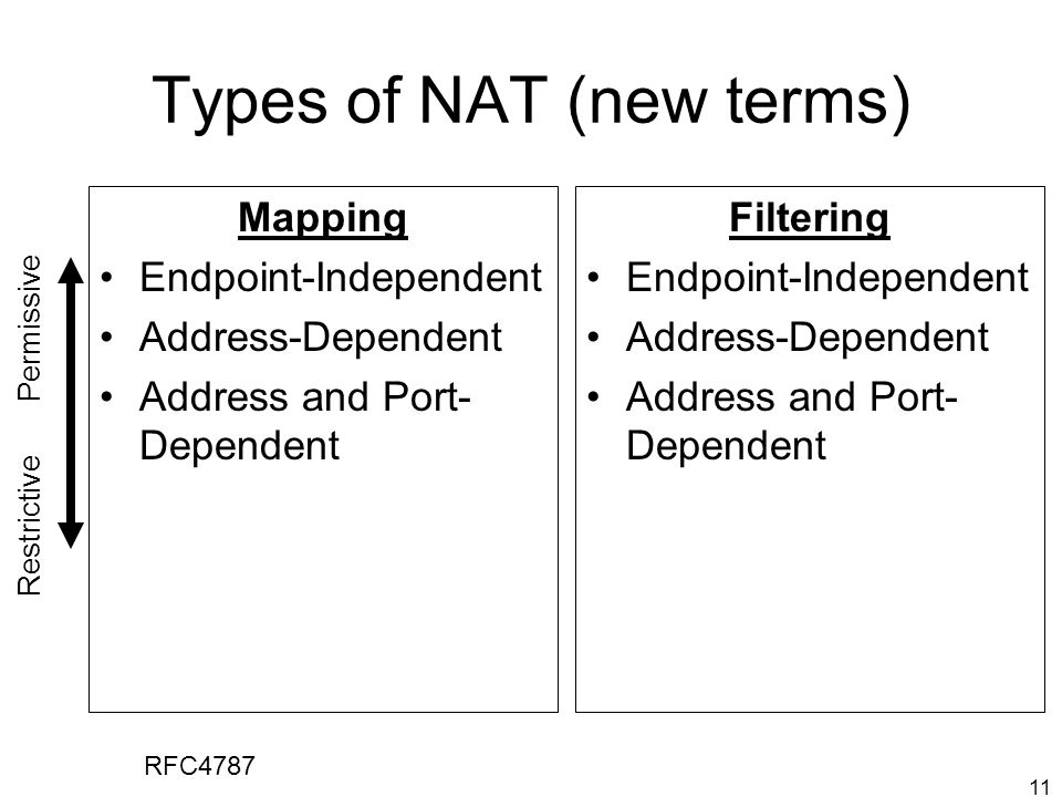 11 Types of NAT (new terms) Mapping Endpoint-Independent Address-Dependent Address and Port- Dependent Filtering Endpoint-Independent Address-Dependent Address and Port- Dependent Restrictive Permissive RFC4787