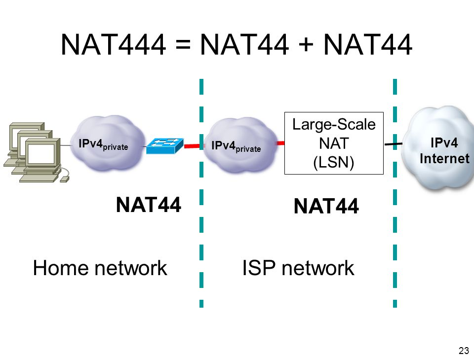 23 NAT444 = NAT44 + NAT44 Large-Scale NAT (LSN) NAT44 Home networkISP network IPv4 private IPv4 Internet