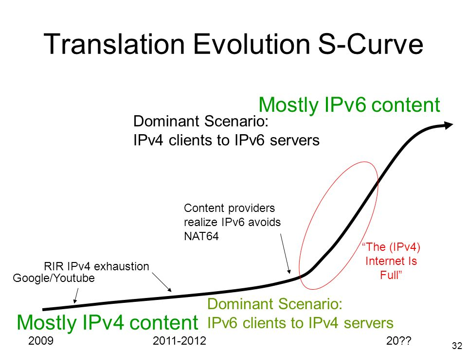 32 Translation Evolution S-Curve Dominant Scenario: IPv6 clients to IPv4 servers Dominant Scenario: IPv4 clients to IPv6 servers Mostly IPv4 content M