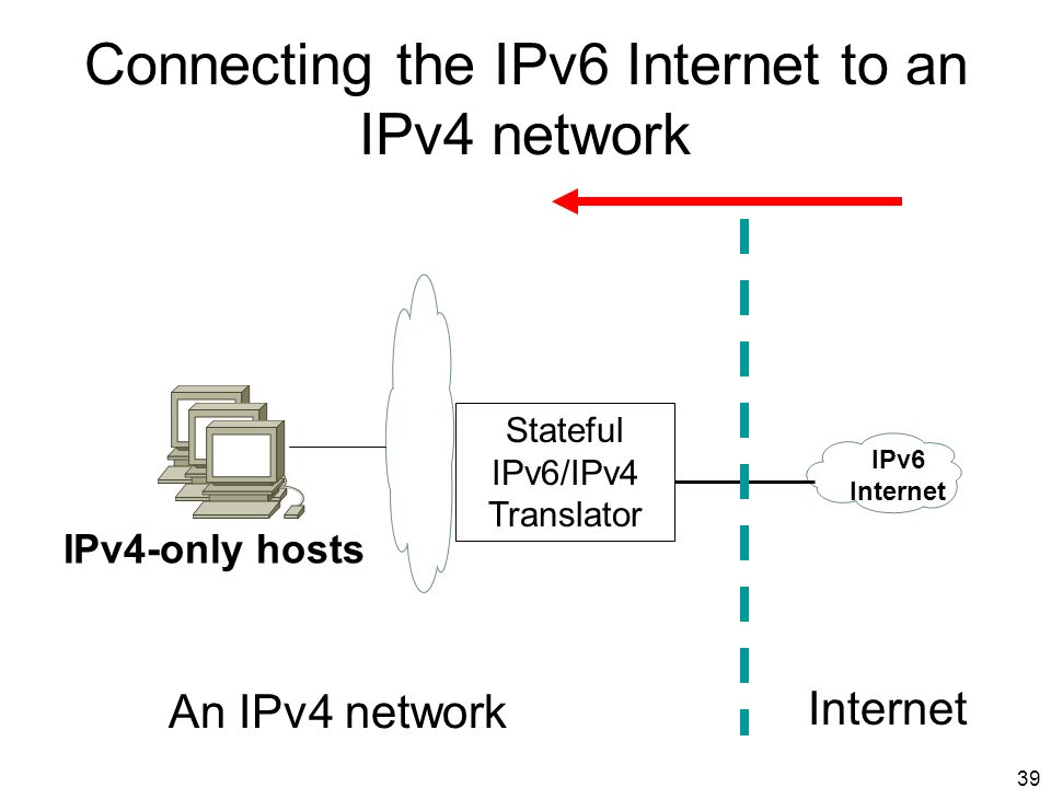 39 Connecting the IPv6 Internet to an IPv4 network Stateful IPv6/IPv4 Translator IPv4-only hosts IPv6 Internet An IPv4 network Internet