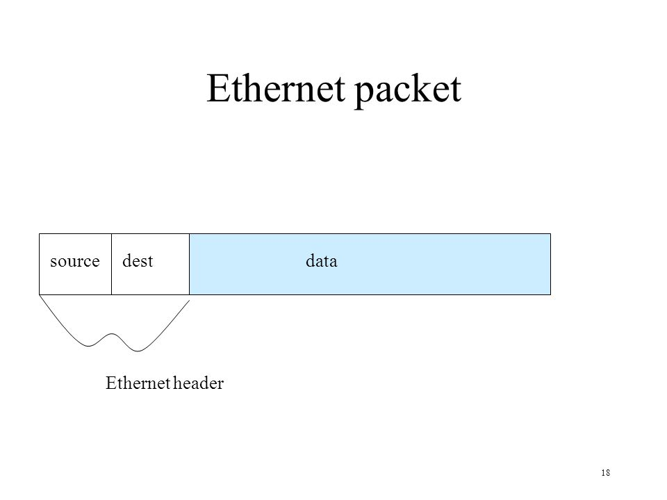 18 Ethernet packet data Ethernet header sourcedest