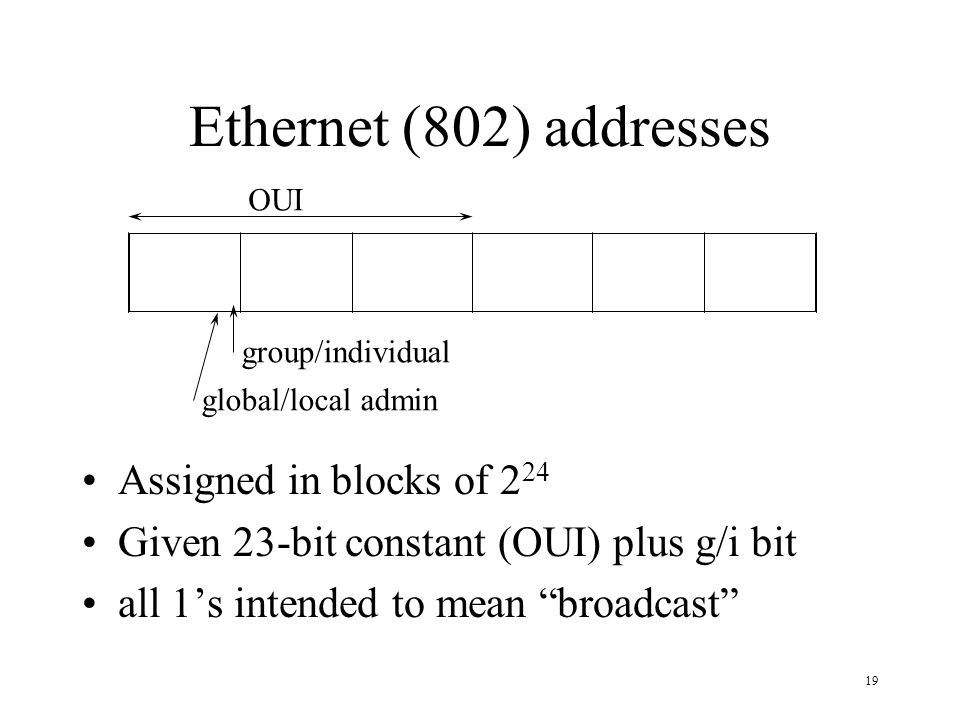 19 Ethernet (802) addresses Assigned in blocks of 2 24 Given 23-bit constant (OUI) plus g/i bit all 1s intended to mean broadcast OUI global/local adm