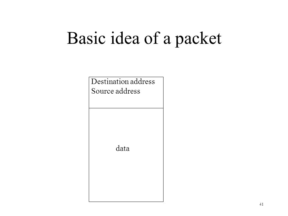 41 Basic idea of a packet Destination address Source address data