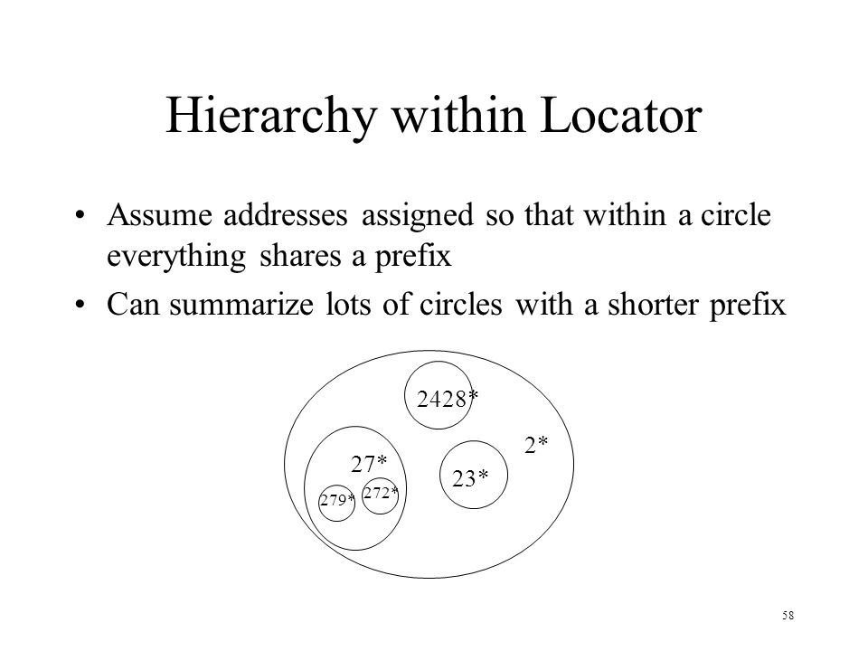 58 Hierarchy within Locator Assume addresses assigned so that within a circle everything shares a prefix Can summarize lots of circles with a shorter