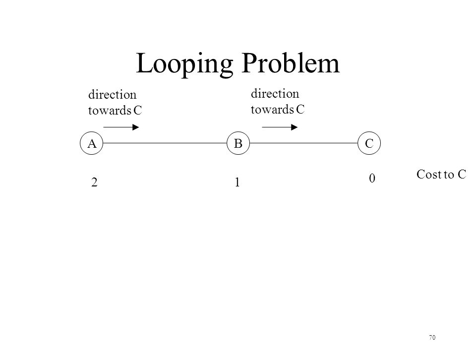 70 Looping Problem ABC 0 12 Cost to C direction towards C direction towards C