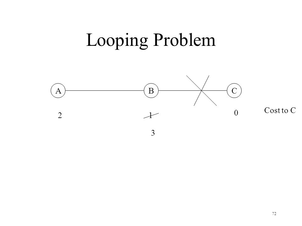 72 Looping Problem ABC 0 12 Cost to C 3