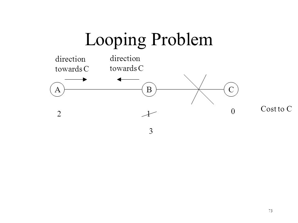 73 Looping Problem ABC 0 12 Cost to C 3 direction towards C direction towards C