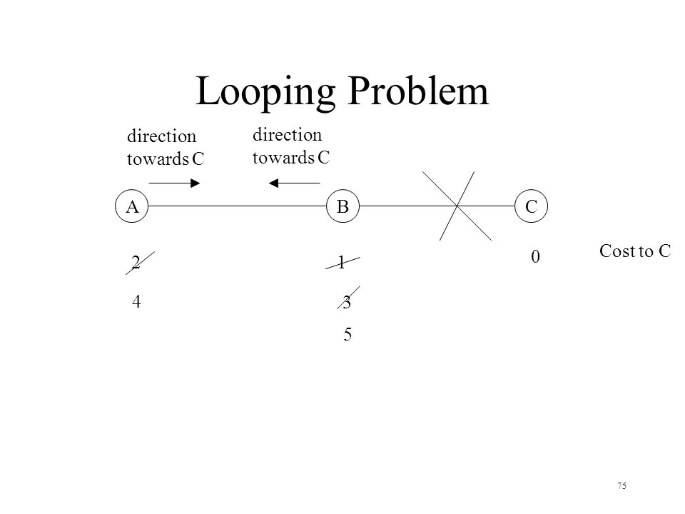 75 Looping Problem ABC 0 12 Cost to C 3 4 5 direction towards C direction towards C