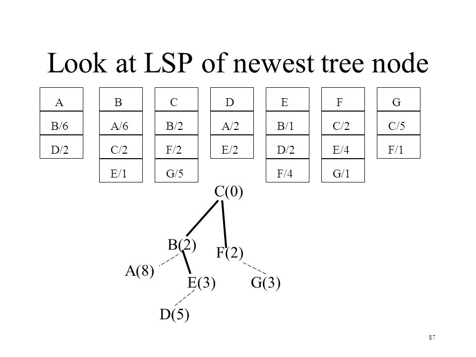 87 Look at LSP of newest tree node A B/6 D/2 B A/6 C/2 E/1 C B/2 F/2 G/5 D A/2 E/2 E B/1 D/2 F/4 F C/2 E/4 G/1 G C/5 F/1 C(0) B(2) F(2) E(3)G(3) A(8)