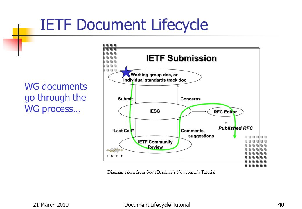 21 March 2010 Document Lifecycle Tutorial40 IETF Document Lifecycle Diagram taken from Scott Bradners Newcomers Tutorial WG documents go through the WG process…