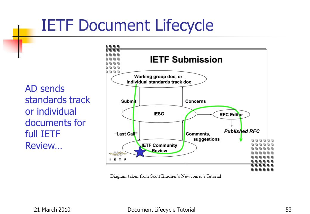 21 March 2010 Document Lifecycle Tutorial53 IETF Document Lifecycle Diagram taken from Scott Bradners Newcomers Tutorial AD sends standards track or individual documents for full IETF Review…