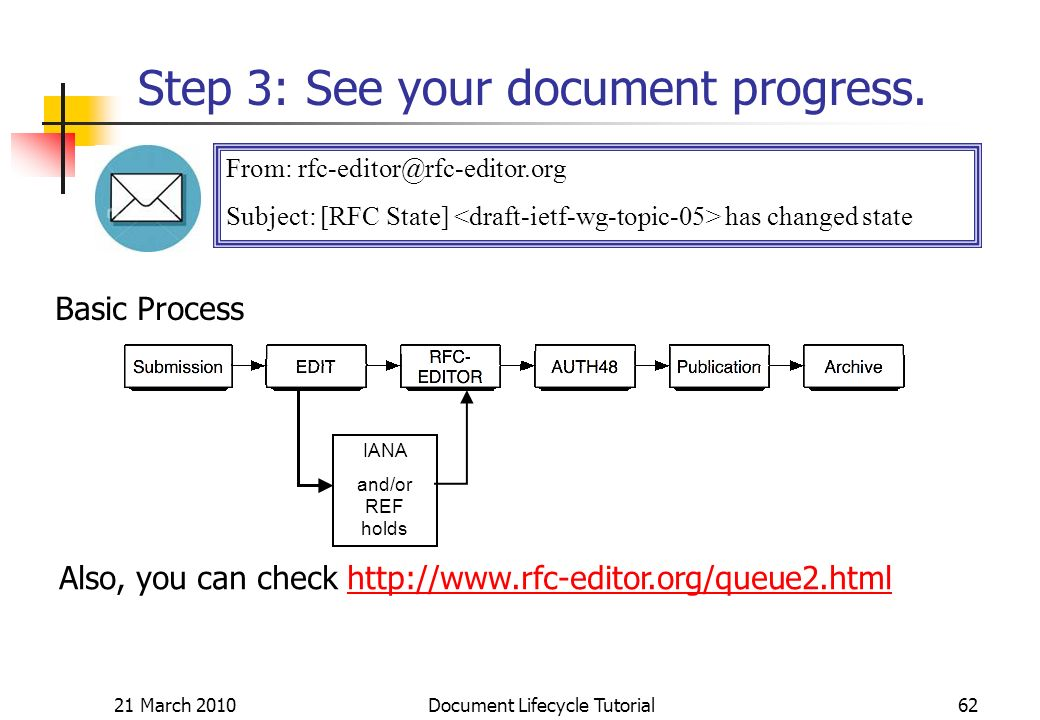 21 March 2010 Document Lifecycle Tutorial62 Step 3: See your document progress.