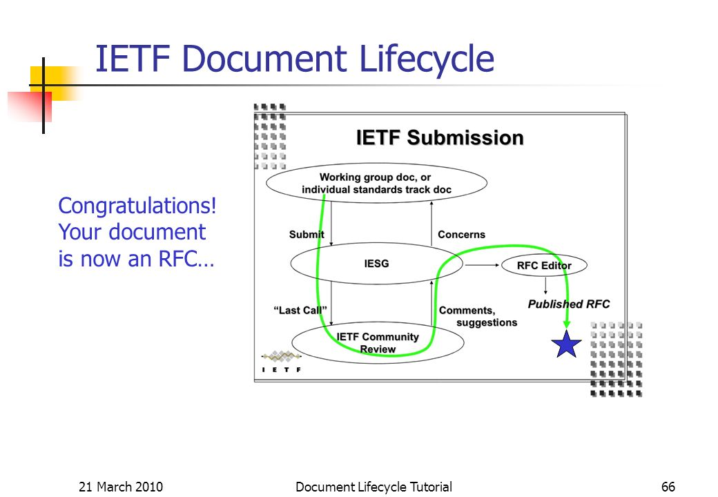 21 March 2010 Document Lifecycle Tutorial66 IETF Document Lifecycle Congratulations.