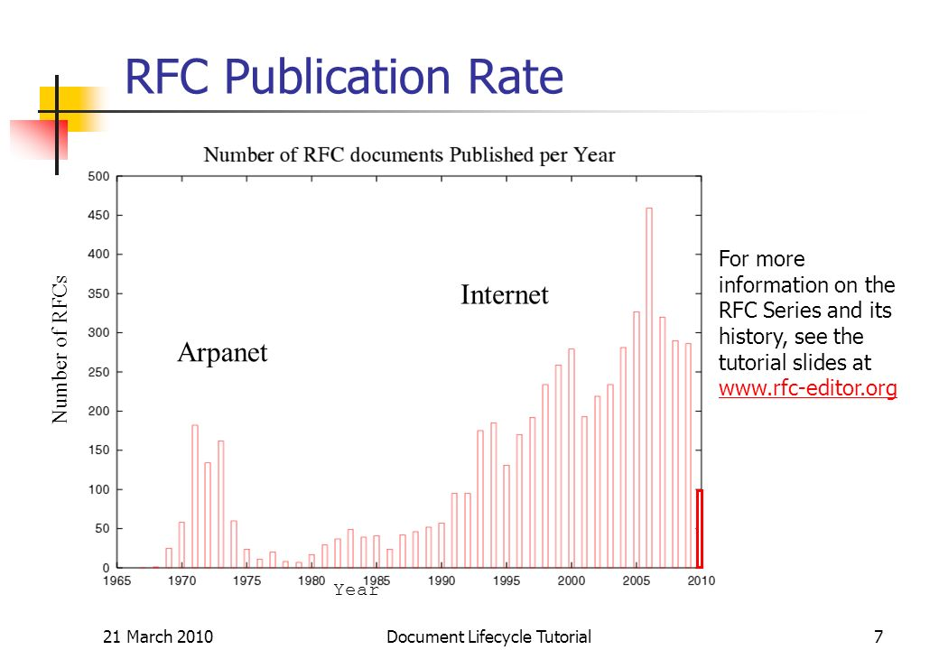 21 March 2010 Document Lifecycle Tutorial7 RFC Publication Rate Number of RFCs Year Arpanet Internet For more information on the RFC Series and its history, see the tutorial slides at