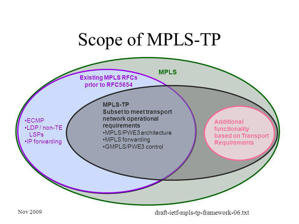 Nov 2009 draft-ietf-mpls-tp-framework-06.txt Scope of MPLS-TP Existing MPLS RFCs prior to RFC5654 ECMP LDP / non-TE LSPs IP forwarding MPLS-TP Subset to meet transport network operational requirements MPLS/PWE3 architecture MPLS forwarding GMPLS/PWE3 control MPLS Additional functionality based on Transport Requirements