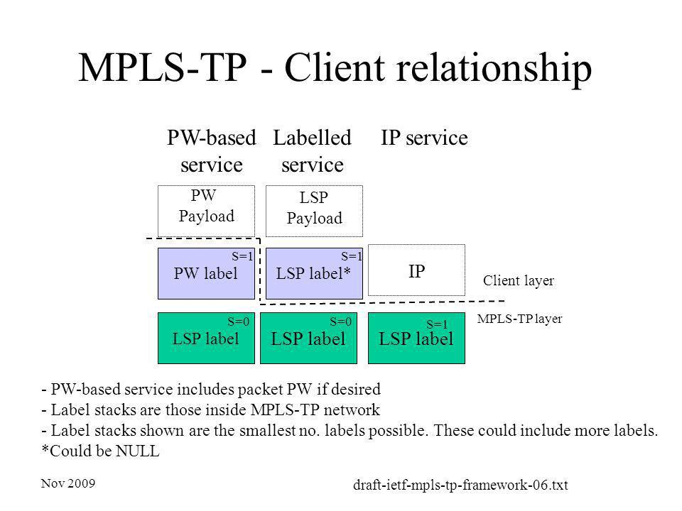 Nov 2009 draft-ietf-mpls-tp-framework-06.txt MPLS-TP - Client relationship LSP label S=1 IP PW label S=1 LSP label S=0 PW Payload LSP label* S=1 LSP label S=0 LSP Payload MPLS-TP layer Client layer Labelled service PW-based service - PW-based service includes packet PW if desired - Label stacks are those inside MPLS-TP network - Label stacks shown are the smallest no.