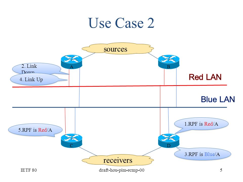 Analysis On Case 1 Different routing policy –E.g, A/B and C/D are connected via BGP –C and D may have different number of paths Different hash algorithm –C runs source based hash while D runs group based hash Other implementation specific factors –Available paths are not sorted the same on C/D IETF 80draft-hou-pim-ecmp-004