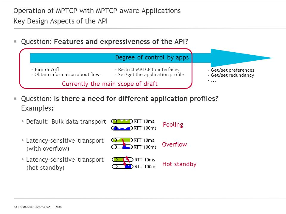 10 | draft-scharf-mptcp-api-01 | 2010 Operation of MPTCP with MPTCP-aware Applications Key Design Aspects of the API Question: Features and expressiveness of the API.