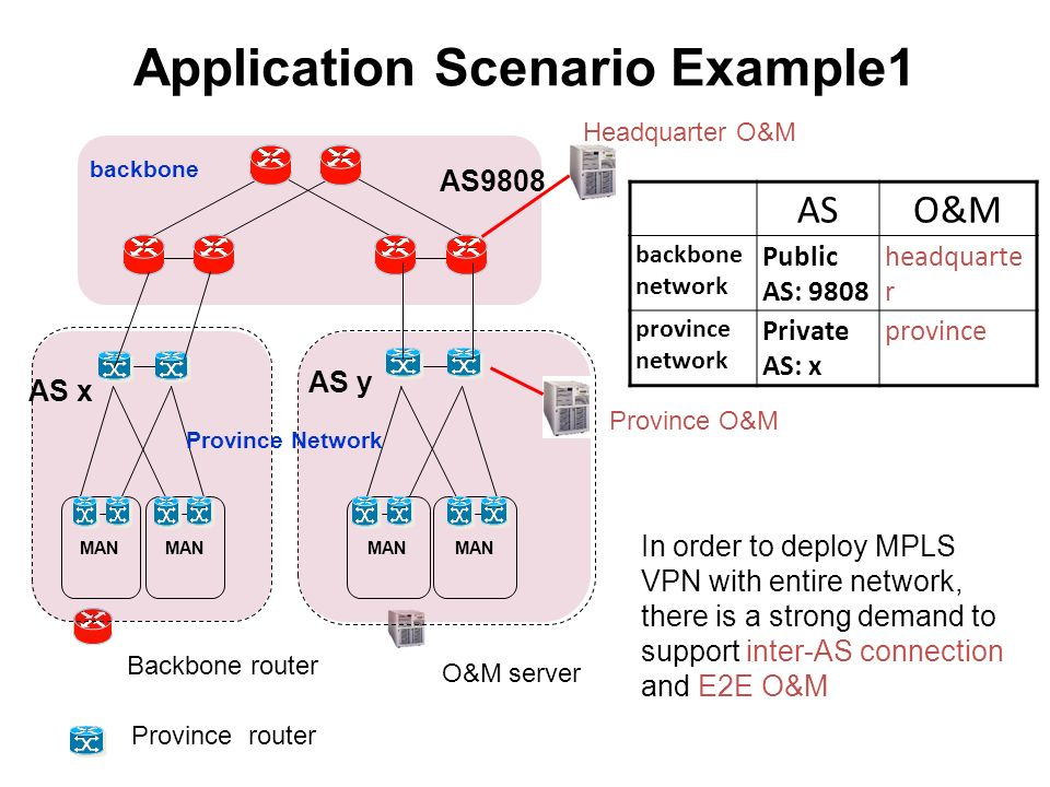Application Scenario Example1 backbone MAN AS x MAN AS y Province Network AS9808 O&M server Backbone router Province router In order to deploy MPLS VPN with entire network, there is a strong demand to support inter-AS connection and E2E O&M ASO&M backbone network Public AS: 9808 headquarte r province network Private AS: x province Headquarter O&M Province O&M