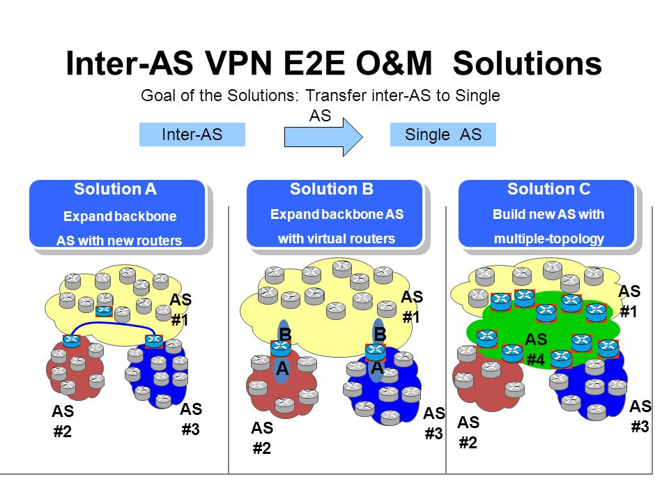 Inter-AS VPN E2E O&M Solutions AS #1 AS #2 AS #3 AS #2 AS #1 A B AS #3 AS #2 AS #4 AS #1 Virtual Router Solution ASolution BSolution C Goal of the Solutions: Transfer inter-AS to Single AS Inter-ASSingle AS A B Expand backbone AS with new routers Expand backbone AS with virtual routers Build new AS with multiple-topology