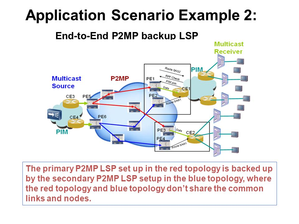 Application Scenario Example 2: End-to-End P2MP backup LSP The primary P2MP LSP set up in the red topology is backed up by the secondary P2MP LSP setup in the blue topology, where the red topology and blue topology dont share the common links and nodes.