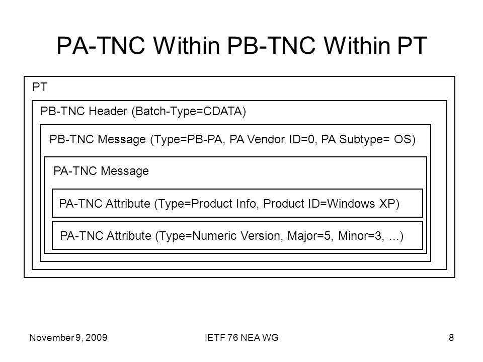 November 9, 2009IETF 76 NEA WG8 PA-TNC Within PB-TNC Within PT PT PB-TNC Header (Batch-Type=CDATA) PB-TNC Message (Type=PB-PA, PA Vendor ID=0, PA Subtype= OS) PA-TNC Message PA-TNC Attribute (Type=Product Info, Product ID=Windows XP) PA-TNC Attribute (Type=Numeric Version, Major=5, Minor=3,...)